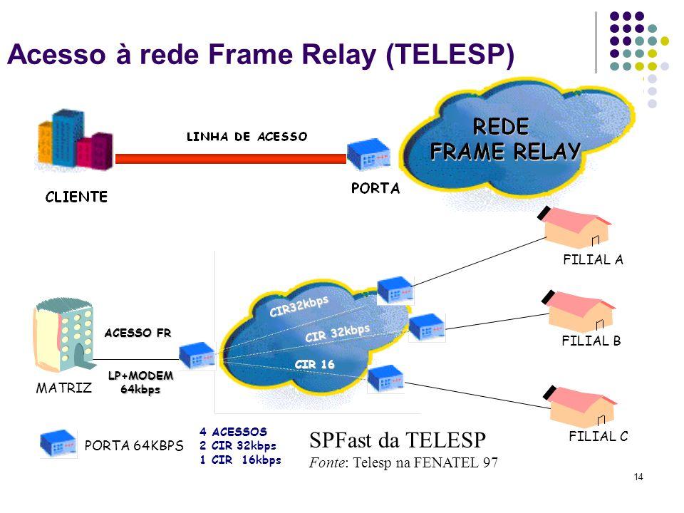 14 Acesso à rede Frame Relay (TELESP) FILIAL A FILIAL B FILIAL C MATRIZ LP+MODEM64kbps CIR32kbps CIR 32kbps CIR 16 ACESSO FR PORTA 64KBPS 4 ACESSOS 2