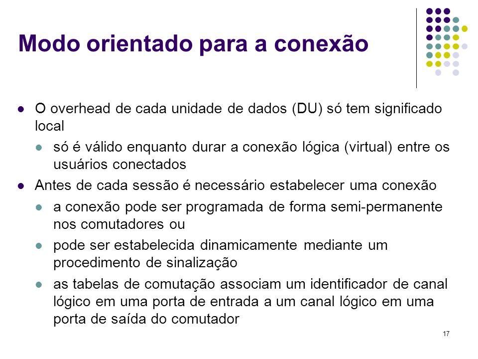 17 Modo orientado para a conexão O overhead de cada unidade de dados (DU) só tem significado local só é válido enquanto durar a conexão lógica (virtua