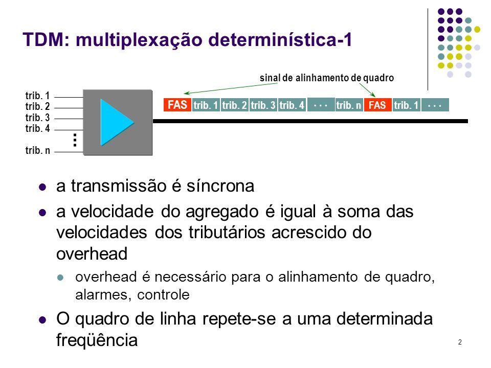 2 trib. 1 trib. 2 trib. 3 trib. 4 trib. n trib. 1 FAS trib. 2trib. 3trib. 4 trib. nFAStrib. 1 sinal de alinhamento de quadro TDM: multiplexação determ