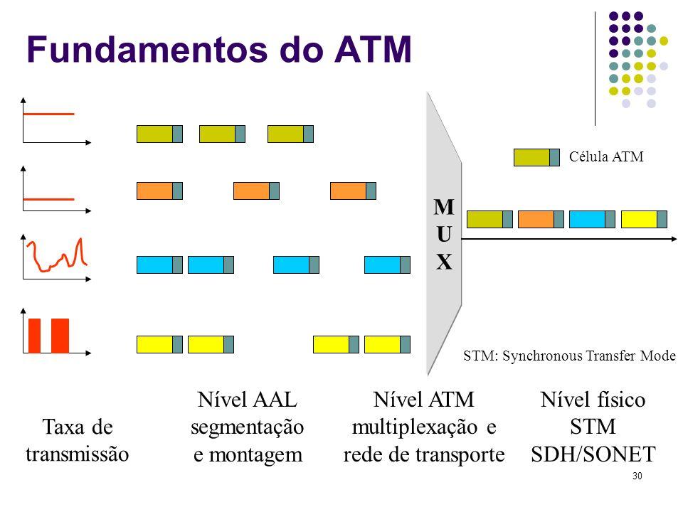 30 Fundamentos do ATM MUXMUX Taxa de transmissão Nível AAL segmentação e montagem Nível ATM multiplexação e rede de transporte Nível físico STM SDH/SO