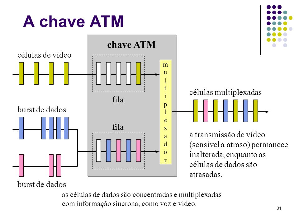 31 células de vídeo burst de dados multiplexadormultiplexador fila chave ATM células multiplexadas a transmissão de vídeo (sensível a atraso) permanec