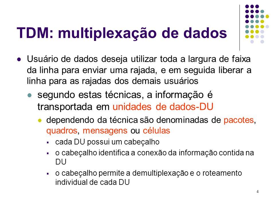4 TDM: multiplexação de dados Usuário de dados deseja utilizar toda a largura de faixa da linha para enviar uma rajada, e em seguida liberar a linha p