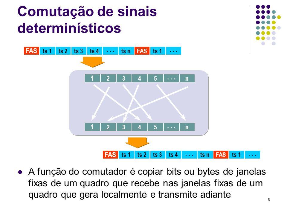 8 ts 1 FAS ts 2ts 3ts 4 ts nFASts 1 2 1 345 n 2 1 345 n ts 1 FAS ts 2ts 3ts 4 ts nFASts 1 Comutação de sinais determinísticos A função do comutador é