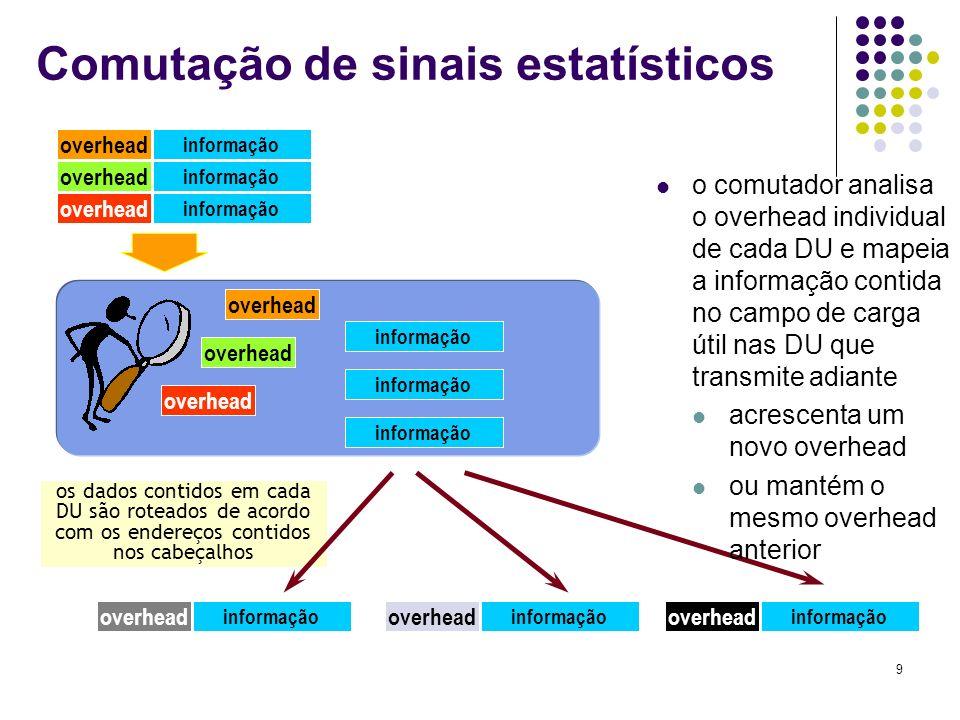 9 os dados contidos em cada DU são roteados de acordo com os endereços contidos nos cabeçalhos informação overhead informação overhead informação over