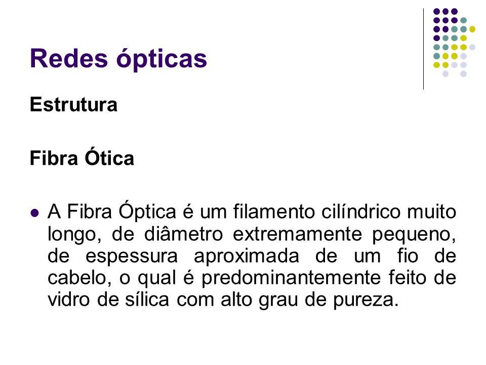 Redes ópticas Estrutura Fibra Ótica A Fibra Óptica é um filamento cilíndrico muito longo, de diâmetro extremamente pequeno, de espessura aproximada de