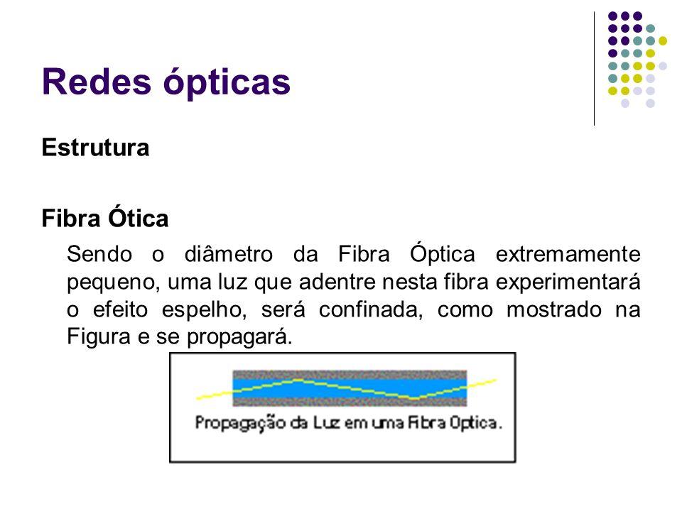 Redes ópticas Estrutura Fibra Ótica Sendo o diâmetro da Fibra Óptica extremamente pequeno, uma luz que adentre nesta fibra experimentará o efeito espe