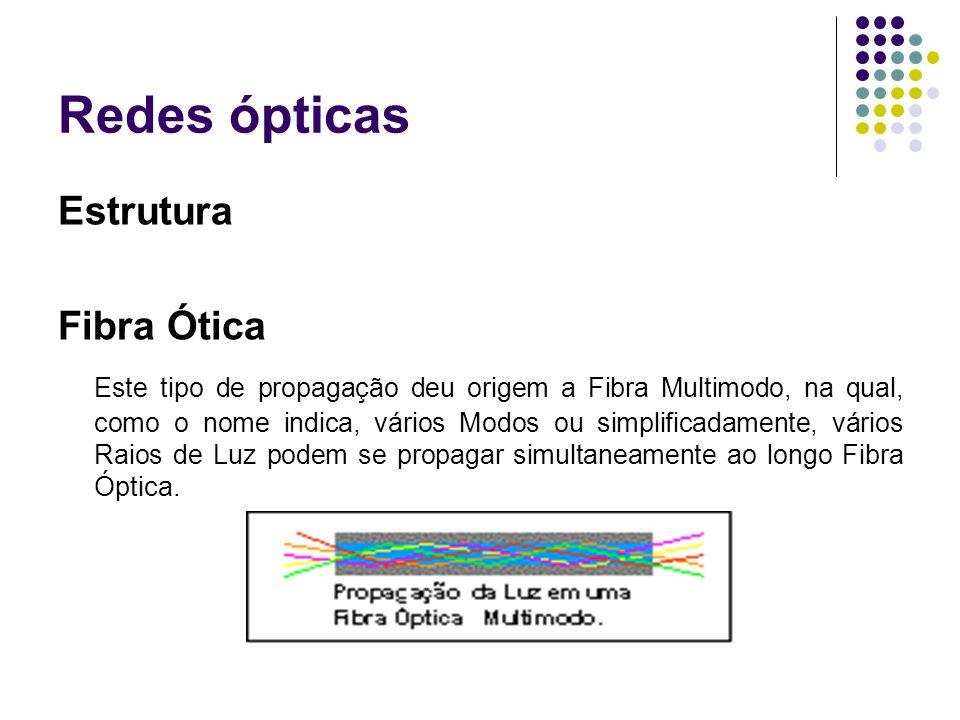 Redes ópticas Estrutura Fibra Ótica Este tipo de propagação deu origem a Fibra Multimodo, na qual, como o nome indica, vários Modos ou simplificadamen