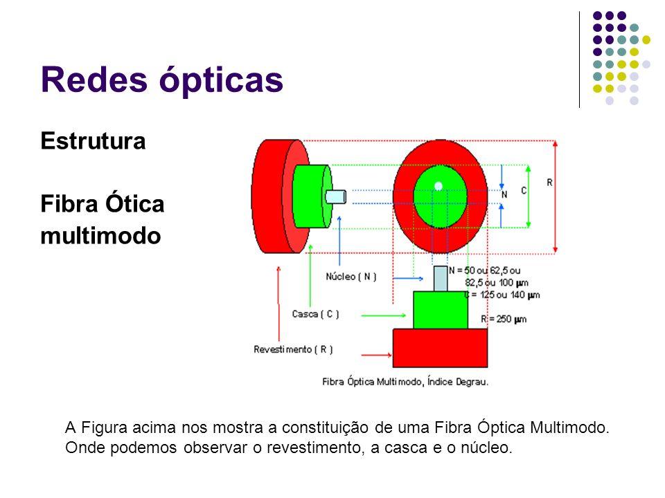 Redes ópticas Estrutura Fibra Ótica multimodo A Figura acima nos mostra a constituição de uma Fibra Óptica Multimodo. Onde podemos observar o revestim