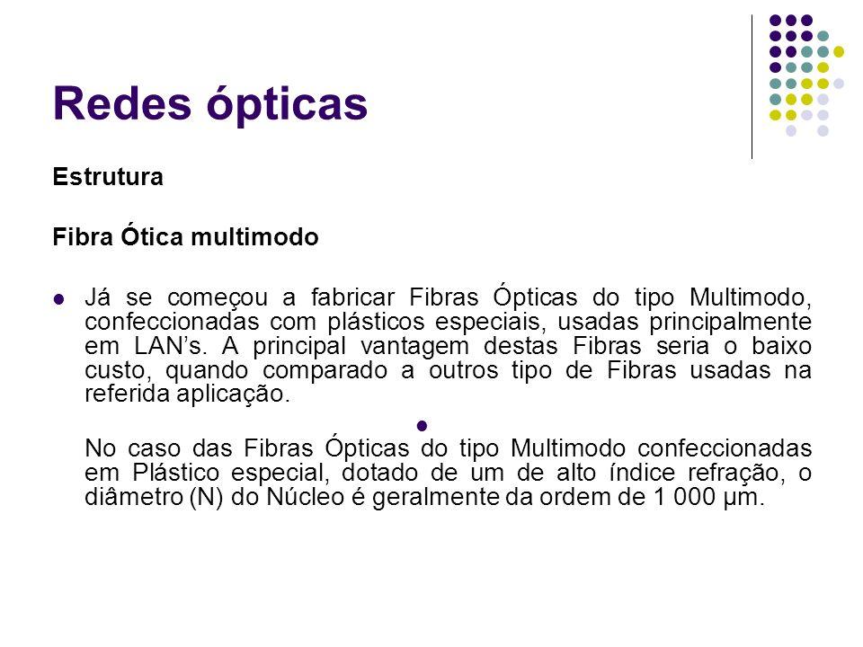 Redes ópticas Estrutura Fibra Ótica multimodo Já se começou a fabricar Fibras Ópticas do tipo Multimodo, confeccionadas com plásticos especiais, usada