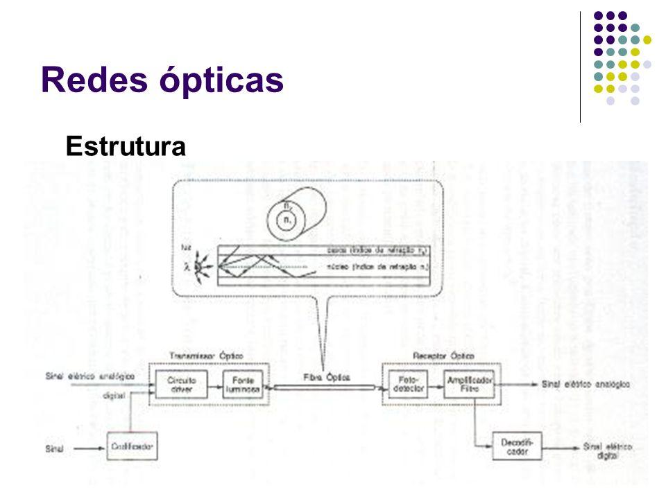 Redes ópticas Estrutura Equipamento terminal: Transmissor e receptor: É o equipamento que possibilita a inserção ou retirada de todos os comprimentos de onda do sistema, através das unidades Multiplexadoras/Demultiplexadoras ópticas, constituindo-se assim na porta de entrada e de saída da rede.