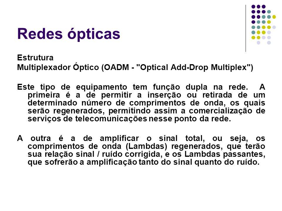 Redes ópticas Estrutura Multiplexador Óptico (OADM -