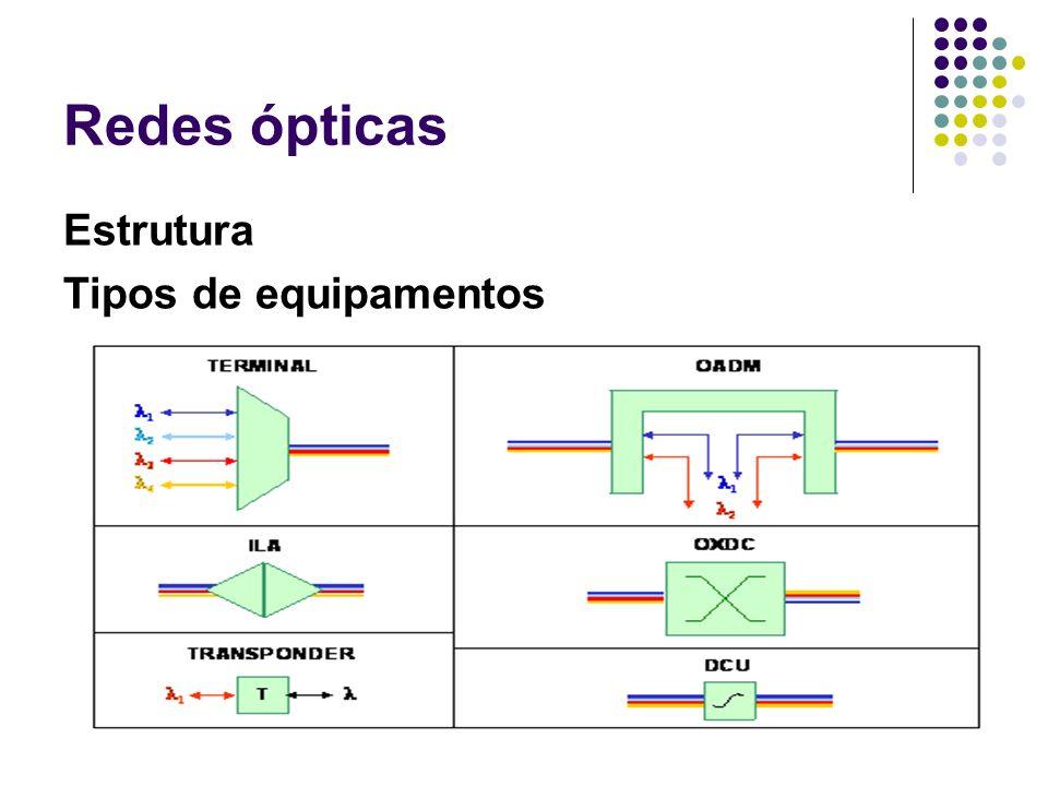 Redes ópticas Estrutura Tipos de equipamentos
