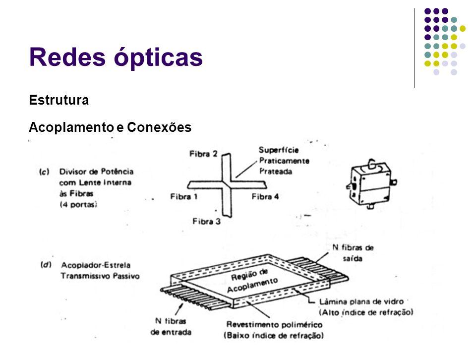 Redes ópticas Estrutura Acoplamento e Conexões