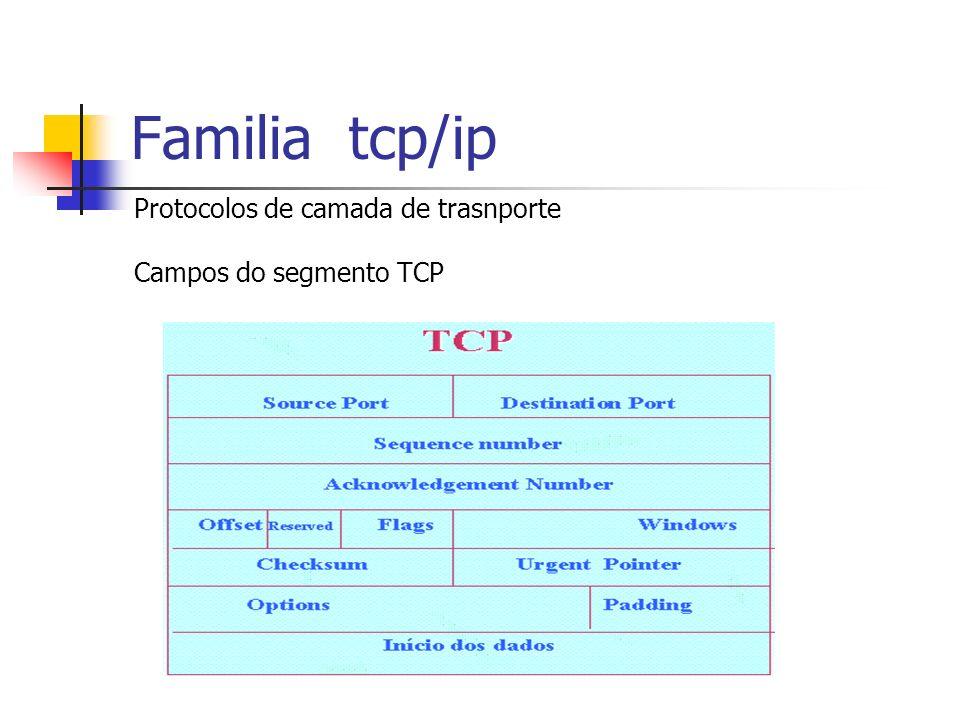 Familia tcp/ip Protocolos de camada de trasnporte Campos do segmento TCP