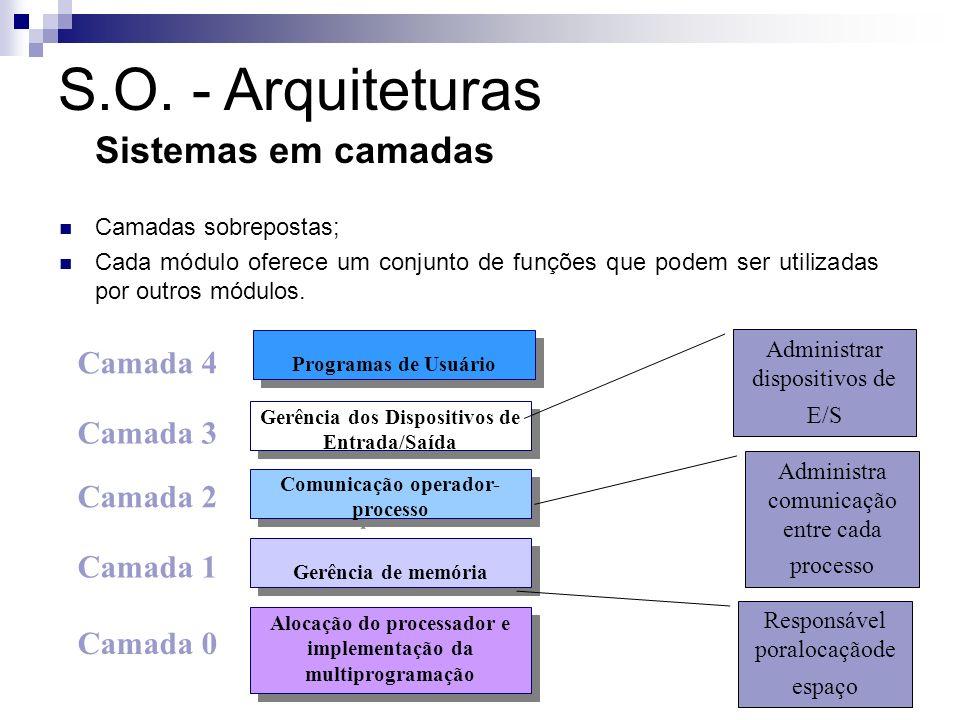 Programas de Usuário Comunicação operador- processo Gerência de memória Alocação do processador e implementação da multiprogramação Gerência dos Dispo