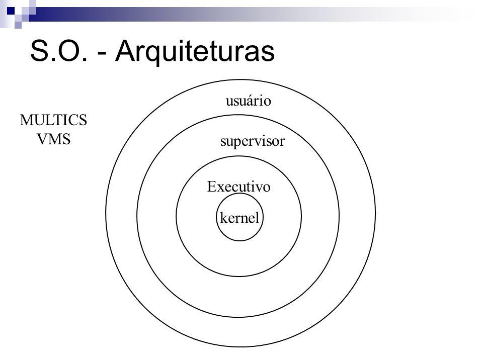 S.O. - Arquiteturas Executivo kernel supervisor usuário MULTICS VMS