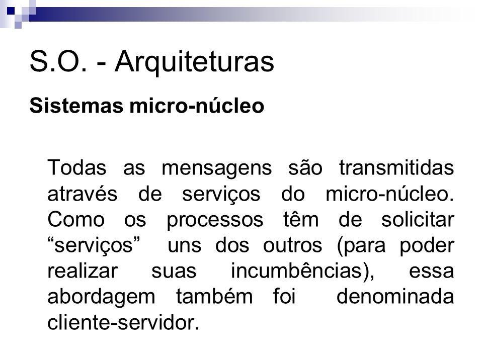 S.O. - Arquiteturas Sistemas micro-núcleo Todas as mensagens são transmitidas através de serviços do micro-núcleo. Como os processos têm de solicitar