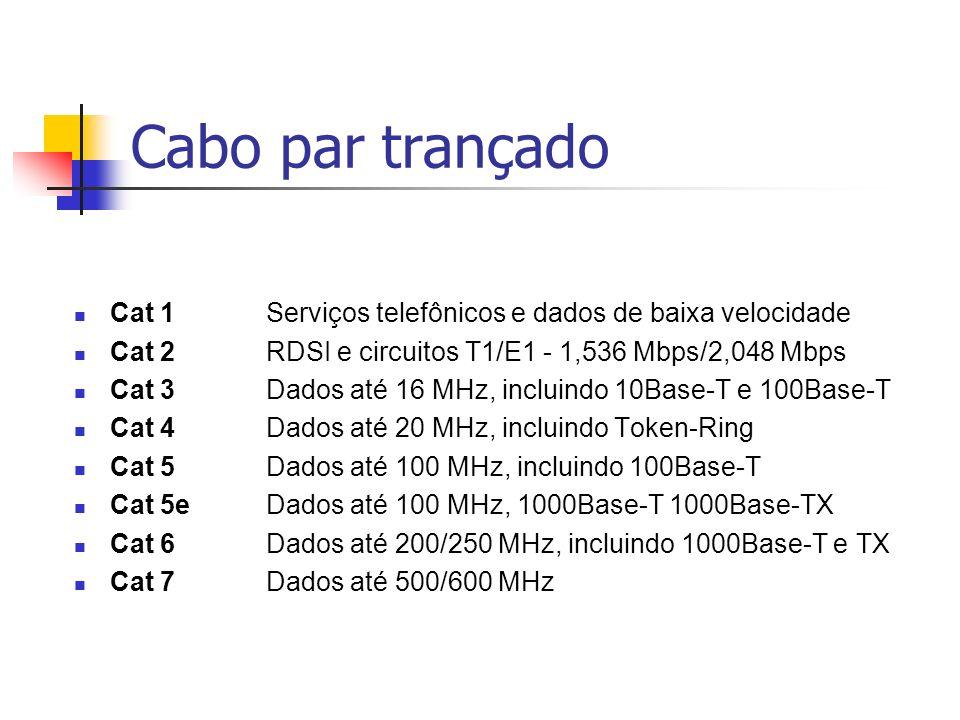 Cabo par trançado Cat 1Serviços telefônicos e dados de baixa velocidade Cat 2RDSI e circuitos T1/E1 - 1,536 Mbps/2,048 Mbps Cat 3Dados até 16 MHz, inc