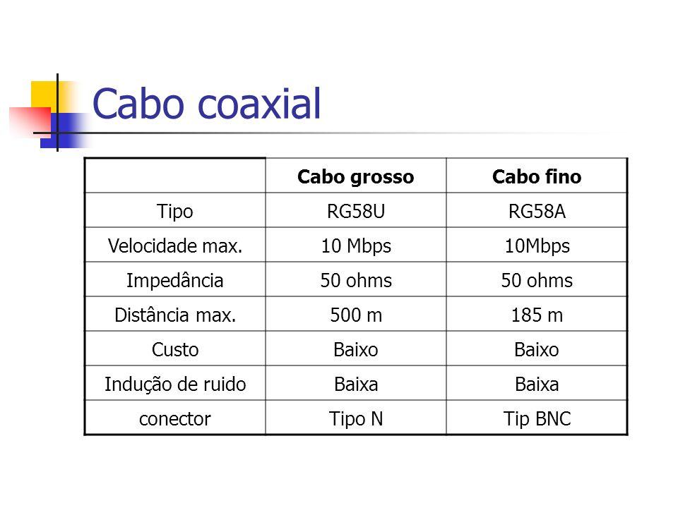 Cabo coaxial Cabo grossoCabo fino TipoRG58URG58A Velocidade max.10 Mbps Impedância50 ohms Distância max.500 m185 m CustoBaixo Indução de ruidoBaixa co