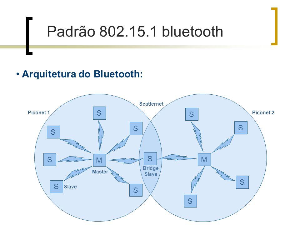 S S S S M Piconet 2 Scatternet Bridge Slave Arquitetura do Bluetooth: S S S S S S M Piconet 1 Slave Master S Padrão 802.15.1 bluetooth