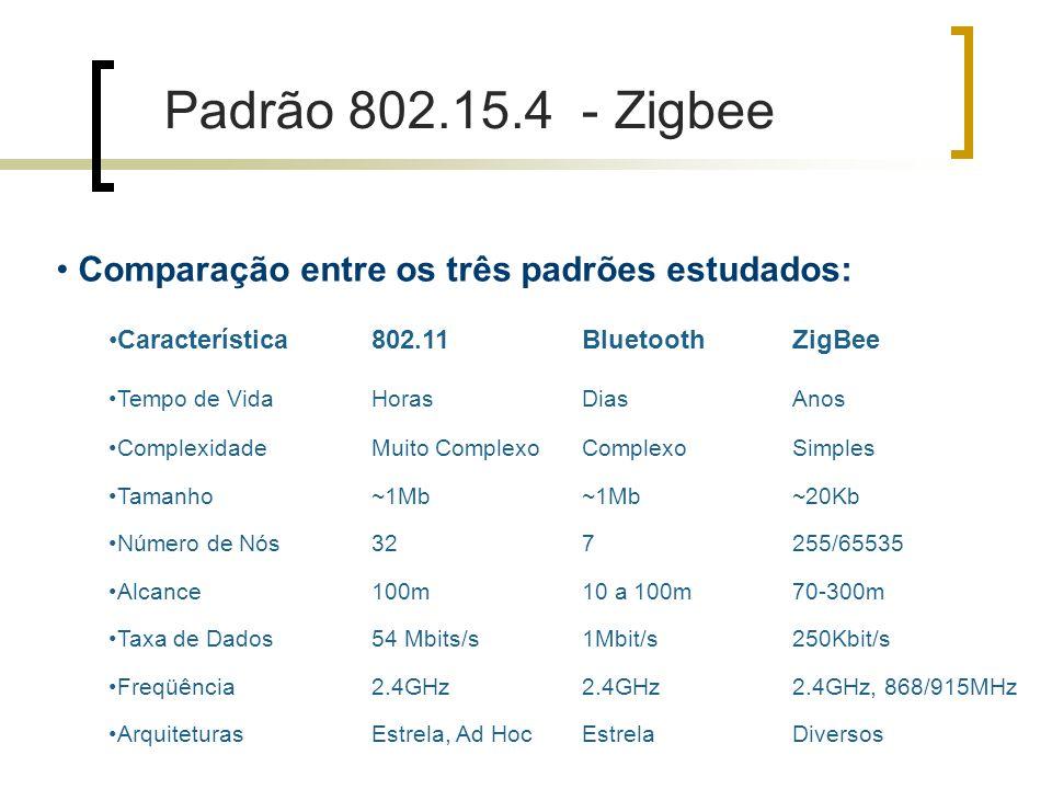 Comparação entre os três padrões estudados: Característica802.11BluetoothZigBee Tempo de VidaHorasDiasAnos ComplexidadeMuito Complexo Simples Tamanho~1Mb ~20Kb Número de Nós327255/65535 Alcance100m10 a 100m70-300m Taxa de Dados54 Mbits/s1Mbit/s250Kbit/s Freqüência2.4GHz 2.4GHz, 868/915MHz ArquiteturasEstrela, Ad HocEstrelaDiversos Padrão 802.15.4 - Zigbee