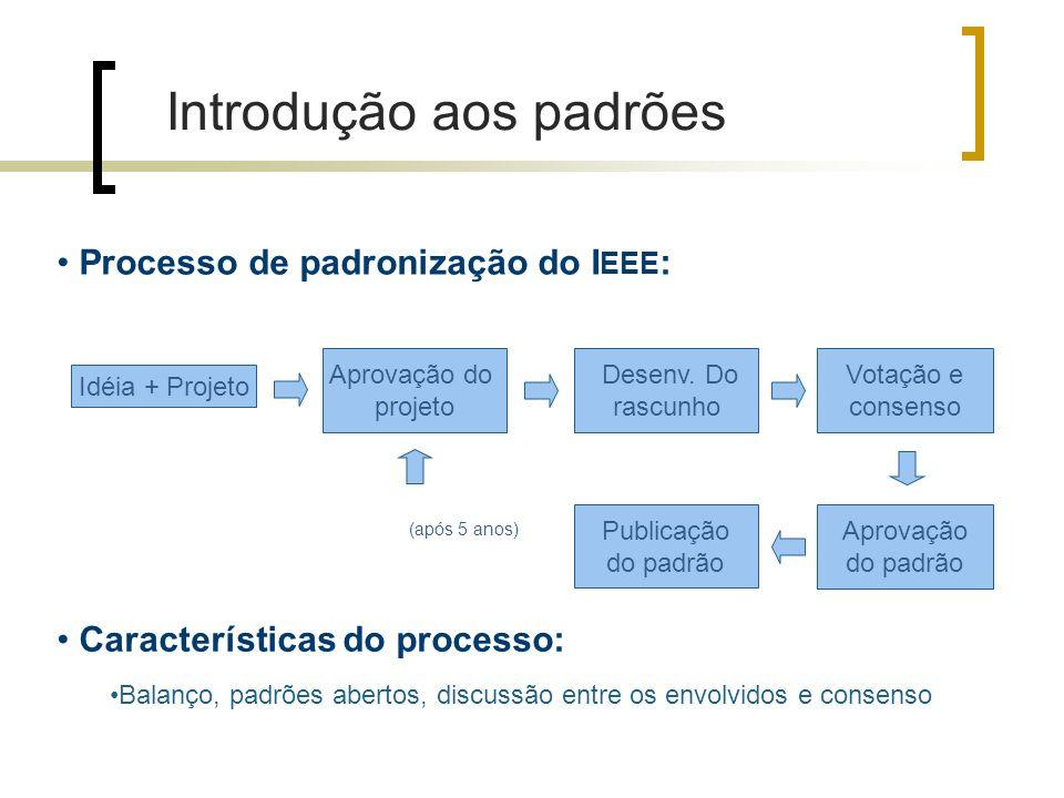 Processo de padronização do I EEE : Idéia + Projeto Aprovação do projeto Desenv.