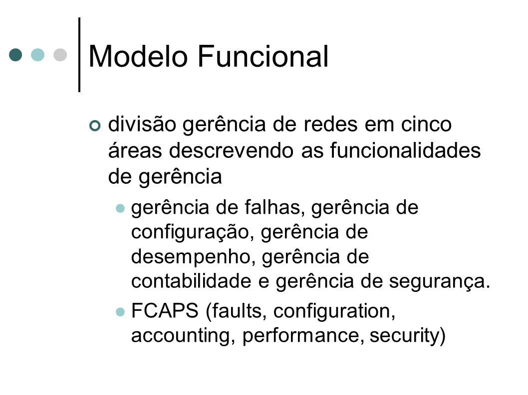 Modelo Funcional divisão gerência de redes em cinco áreas descrevendo as funcionalidades de gerência gerência de falhas, gerência de configuração, ger