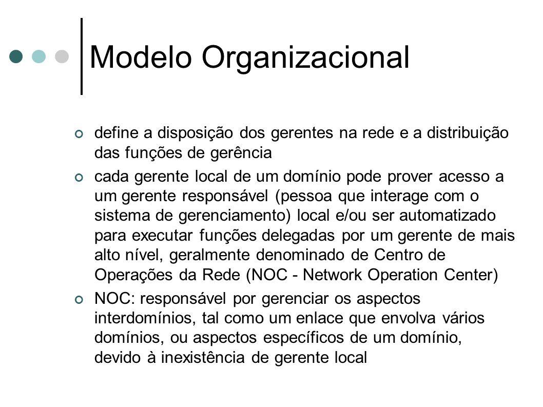 Modelo Organizacional define a disposição dos gerentes na rede e a distribuição das funções de gerência cada gerente local de um domínio pode prover a