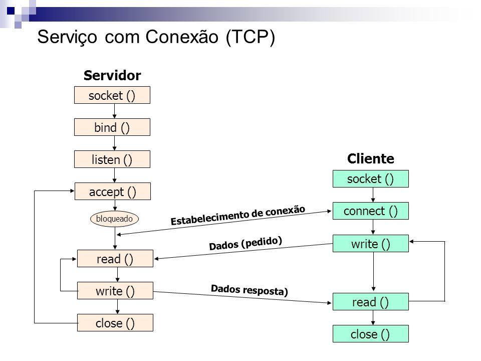 Serviço com Conexão (TCP) close () listen () bind () socket () accept () read () write () Servidor socket () Cliente connect () bloqueado Estabelecime