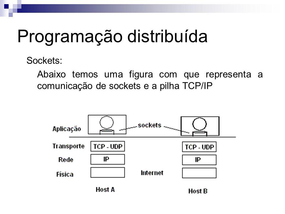 Programação distribuída Sockets: Abaixo temos uma figura com que representa a comunicação de sockets e a pilha TCP/IP