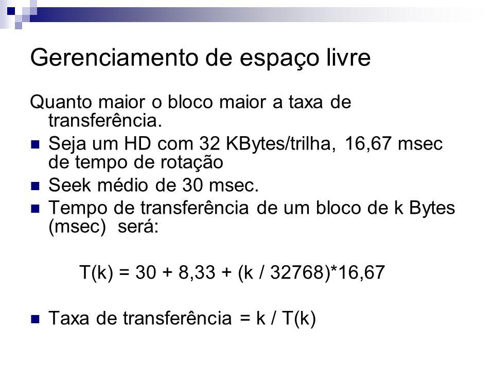Gerenciamento de espaço livre Quanto maior o bloco maior a taxa de transferência. Seja um HD com 32 KBytes/trilha, 16,67 msec de tempo de rotação Seek