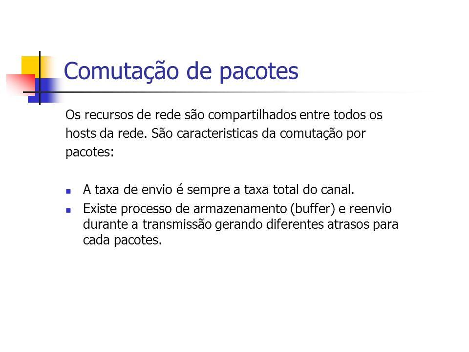 Comutação de pacotes Os recursos de rede são compartilhados entre todos os hosts da rede.