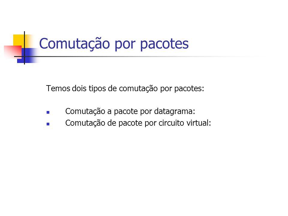 Comutação por pacotes Temos dois tipos de comutação por pacotes: Comutação a pacote por datagrama: Comutação de pacote por circuito virtual: