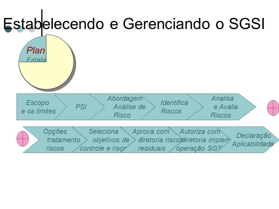 Estabelecendo e Gerenciando o SGSI 11/1/2014 Créditos Prof. Msc. Ronei Ferrigolo Auditoria e Segurança Plan Estabelece SGSI Escopo e os limites PSI Ab
