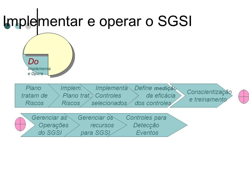 Implementar e operar o SGSI 11/1/2014 Créditos Prof. Msc. Ronei Ferrigolo Auditoria e Segurança Plano tratam de Riscos Implem. Plano trat. Riscos Impl