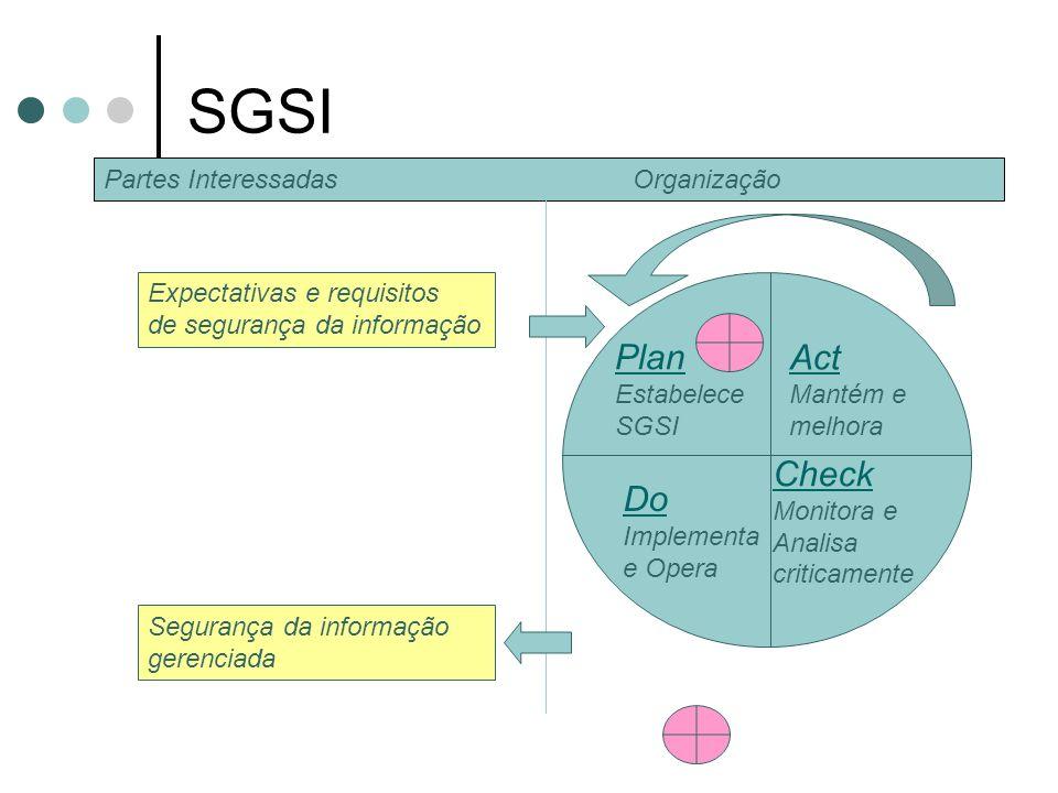 SGSI A organização deve estabelecer, implementar e operar, monitorar e analisar criticamente um SGSI Documentado Contextualizado em relação ao negócio Contextualizado em relação aos riscos Baseado no modelo PDCA 11/1/2014 Créditos Prof.
