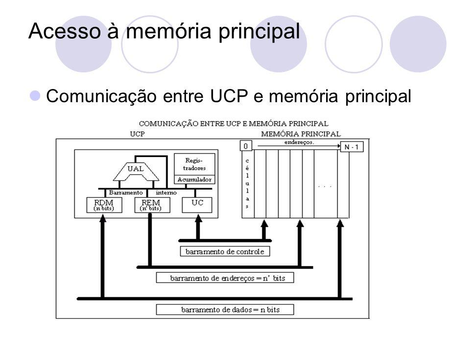 Acesso à memória principal Comunicação entre UCP e memória principal