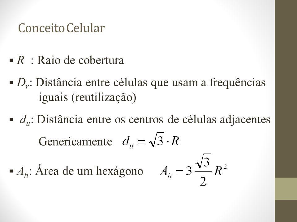 Conceito Celular R : Raio de cobertura D r : Distância entre células que usam a frequências iguais (reutilização) d u : Distância entre os centros de