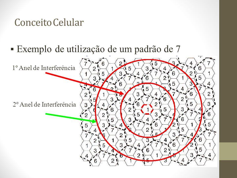 Conceito Celular Exemplo de utilização de um padrão de 7 1º Anel de Interferência 2º Anel de Interferência