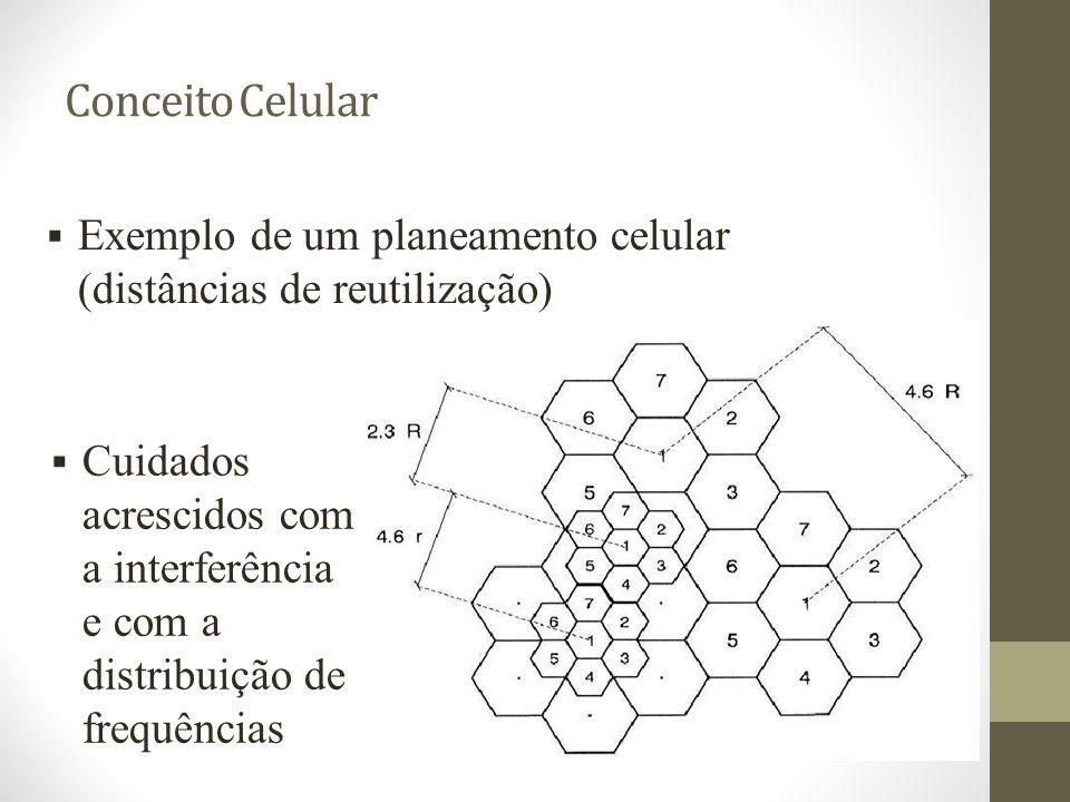 Conceito Celular Exemplo de um planeamento celular (distâncias de reutilização) Cuidados acrescidos com a interferência e com a distribuição de frequê