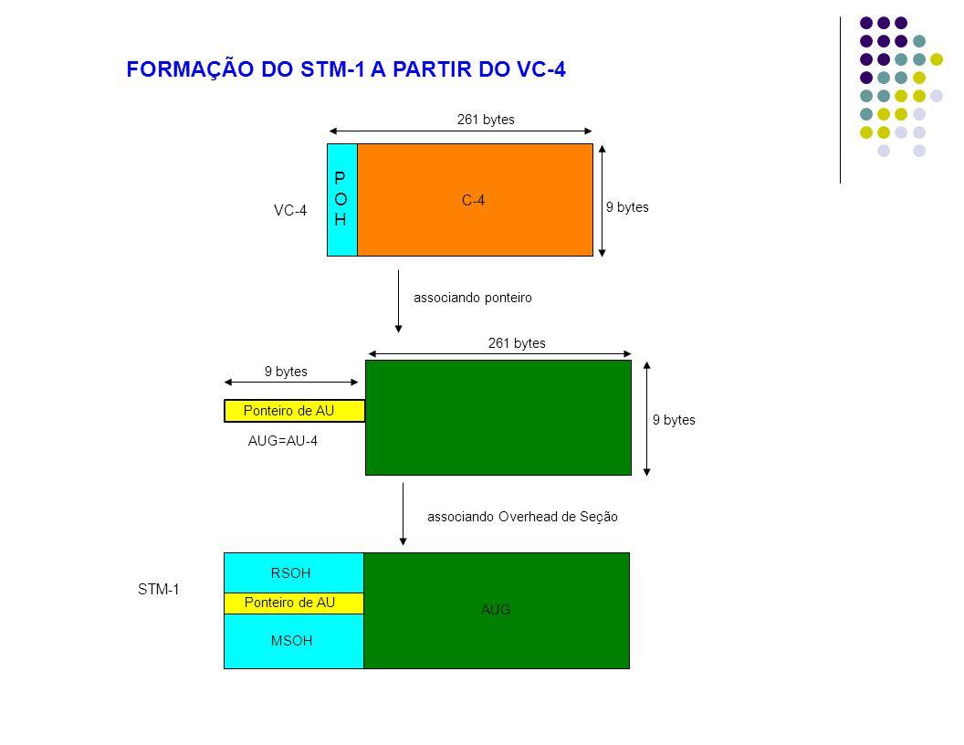 VC-4 261 bytes 9 bytes 261 bytes 9 bytes Ponteiro de AU AUG associando ponteiro AUG=AU-4 STM-1 associando Overhead de Seção C-4 POHPOH Ponteiro de AU