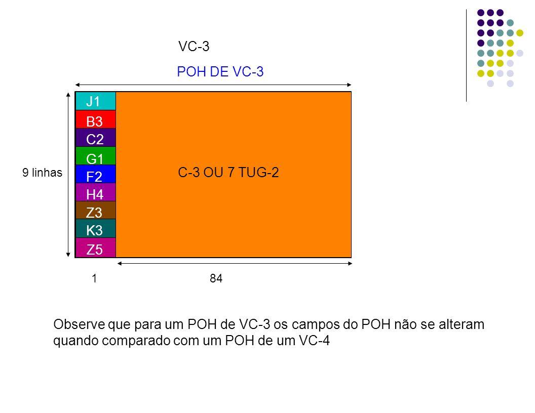 85 colunas 9 linhas VC-3 1 84 B3 C2 G1 F2 H4 Z3 K3 Z5 J1 C-3 OU 7 TUG-2 POH DE VC-3 Observe que para um POH de VC-3 os campos do POH não se alteram qu