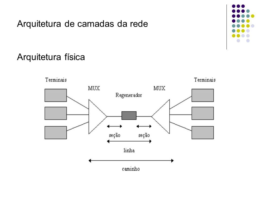 Arquitetura de camadas da rede Arquitetura física
