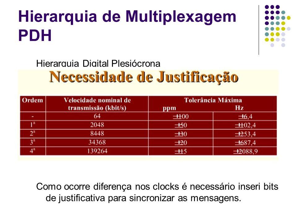 Hierarquia de Multiplexagem PDH Hierarquia Digital Plesiócrona Como ocorre diferença nos clocks é necessário inseri bits de justificativa para sincron