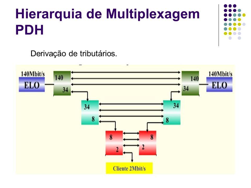 Hierarquia de Multiplexagem PDH Derivação de tributários.