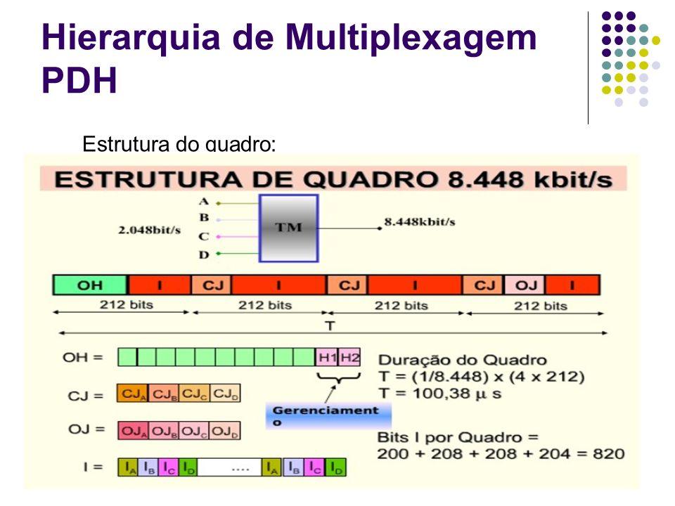 Hierarquia de Multiplexagem PDH Estrutura do quadro: