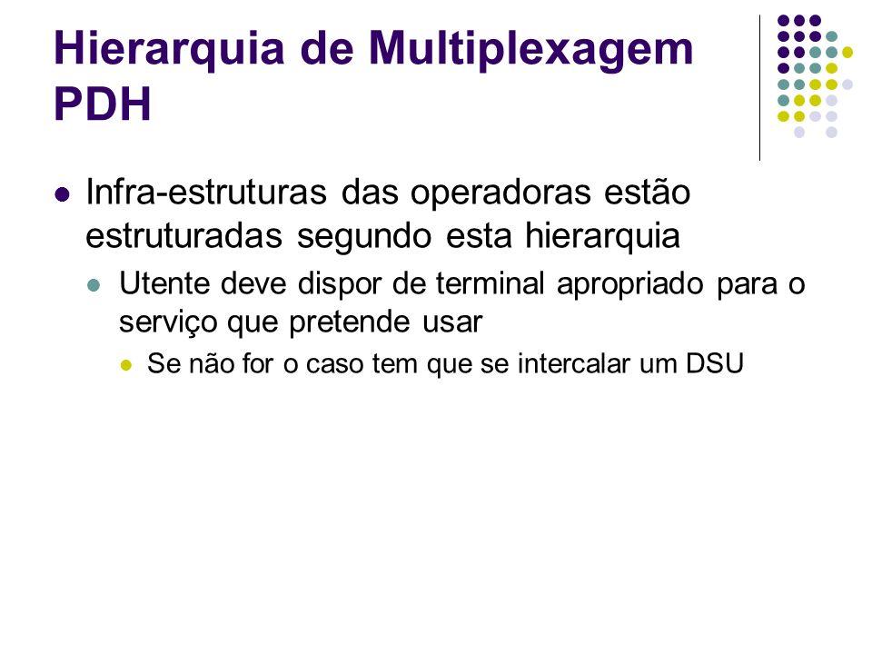 Hierarquia de Multiplexagem PDH Infra-estruturas das operadoras estão estruturadas segundo esta hierarquia Utente deve dispor de terminal apropriado p