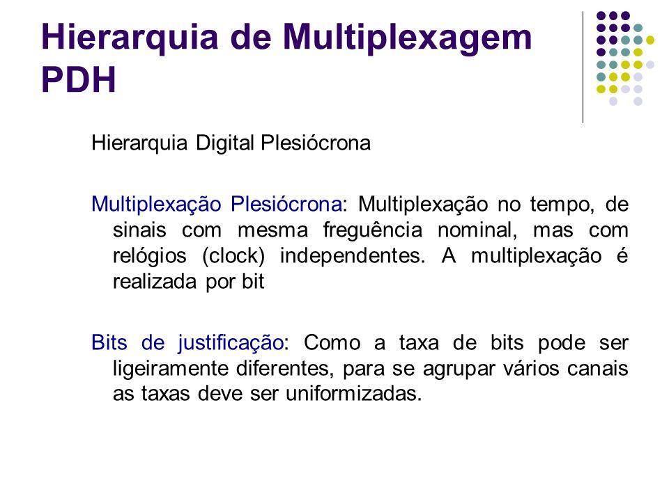 Hierarquia de Multiplexagem PDH Hierarquia Digital Plesiócrona Características: Padronização parcial (interfaces de linha não padronizadas) Aplicação ponto a ponto Dificuldades para inserção e derivação de tributários.