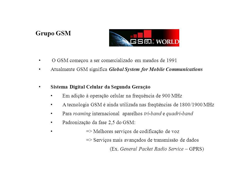 Grupo GSM GSM – Global System for Mobile Communications O GSM começou a ser comercializado em meados de 1991 Atualmente GSM significa Global System fo