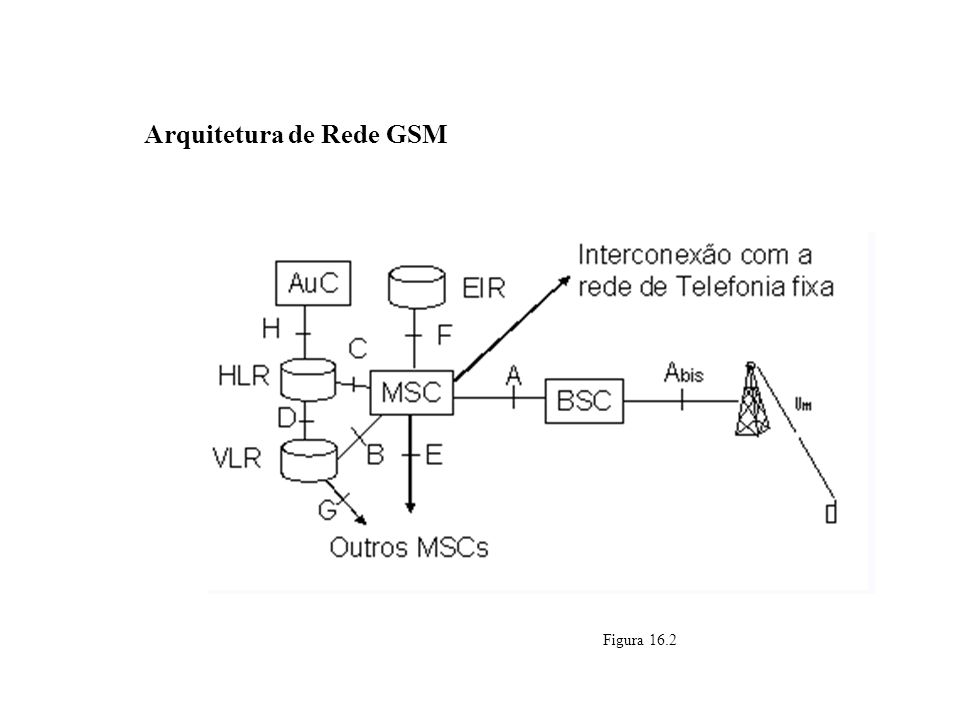 Arquitetura de Rede GSM Figura 16.2 GSM – Global System for Mobile Communications